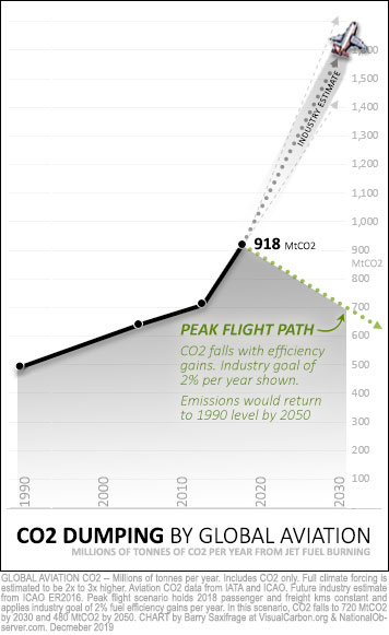Jet fuel CO2 since 1990, with industry projections vs peak flight scenario to 2030