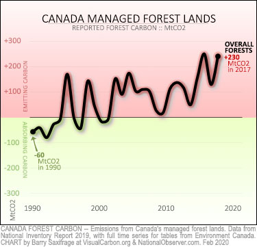 Carbon balance of Canada's managed forests.