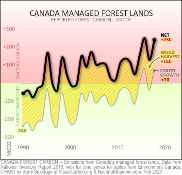 Carbon balance of Canada's managed forests. Forest growth plus logging carbon.
