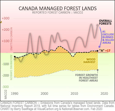 Carbon balance of Canada's managed forests, under revised rule that excludes least healthy areas