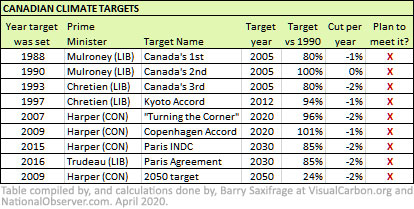 Table of Canadian Climate Targets
