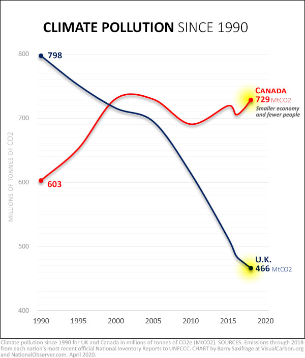 Canada and UK climate pollution 1990 to 2018