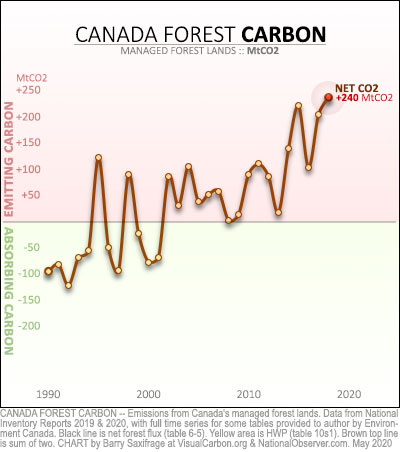 Canada managed forest lands net emissions 1990 to 2018