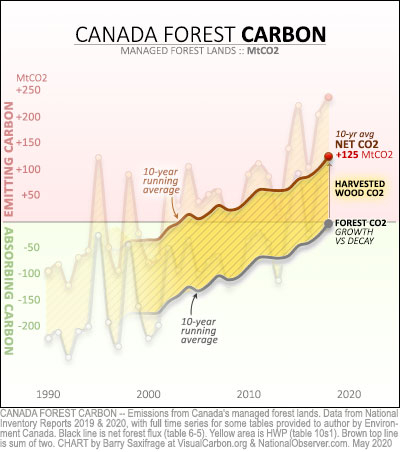 Canada managed forest lands net emissions 1990 to 2018 with ten-year running averages