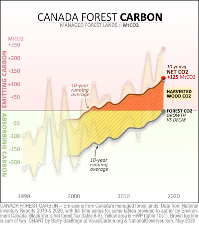 Canada managed forest lands net emissions 1990 to 2018 with ten-year running averages. Net CO2 emissions in red hilite