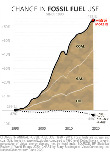 Change in fossil fuel burning from 1990 to 2019. Market share and total amounts.