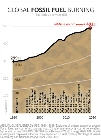 Global fossil fuel burning 1990 to 2019