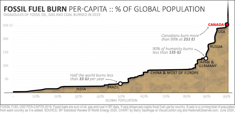 Fossil fuel burning per capita in 2019. All countries and 100% of global population.