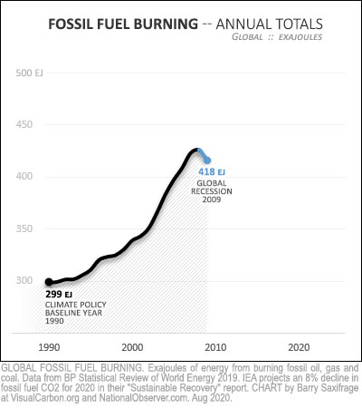 Global fossil fuel burning 1990 thru 2009 recession