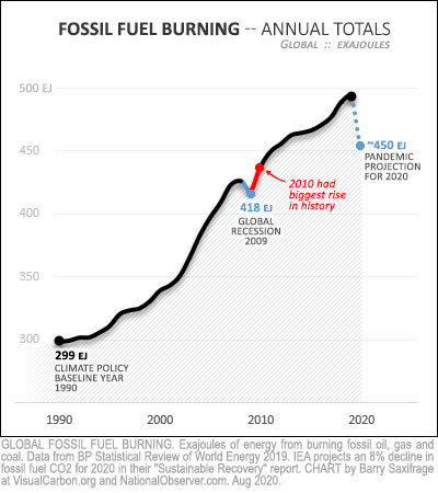 Global fossil fuel burning 1990 thru 2019 plus 2020 pandemic projection