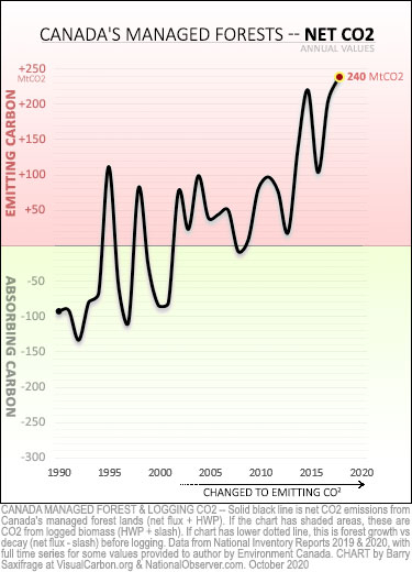 Net CO2 from Canada's managed forests, 1990 to 2018