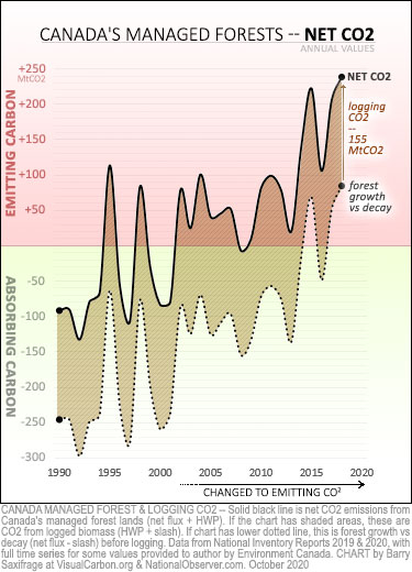 forest growth vs logging, 1990 to 2018