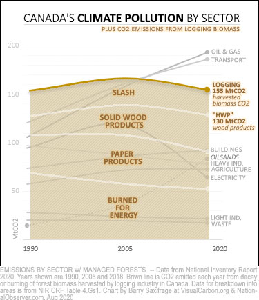 Canada logging emissions by wood product type, plus slash.