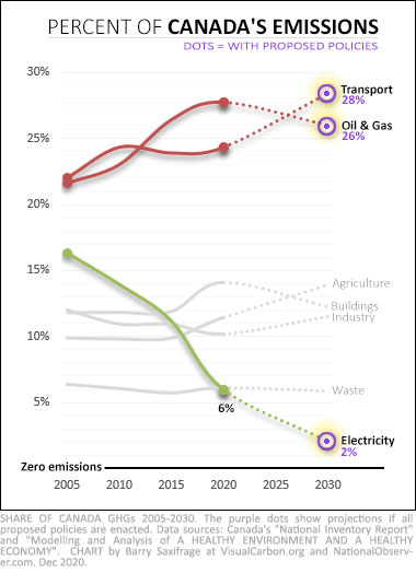 Canada sector emissions changes 2005 to 2030 (projected)