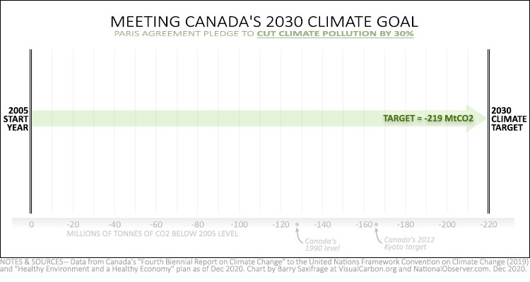 Canada's 2030 climate plan (part 1, the goal)