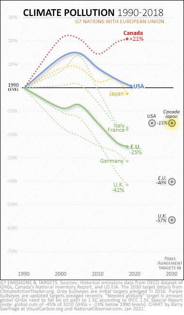 G7 climate pollution from 1990 to 2018. With initial Paris targets.