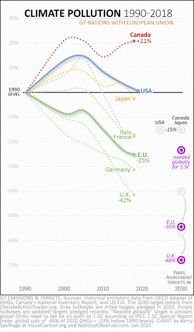 G7 climate pollution from 1990 to 2018. With initial and updated Paris targets.