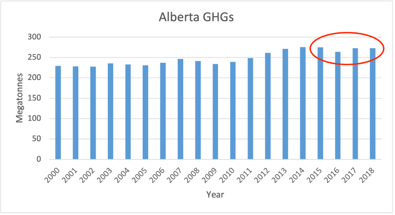A bar graph of Alberta greenhouse gas emissions