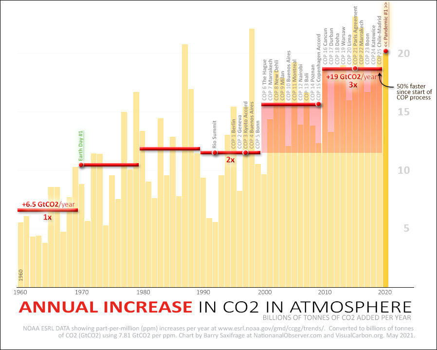 Annual increase of atmosperic CO2 since 1960 in GtCO2, with decade averages