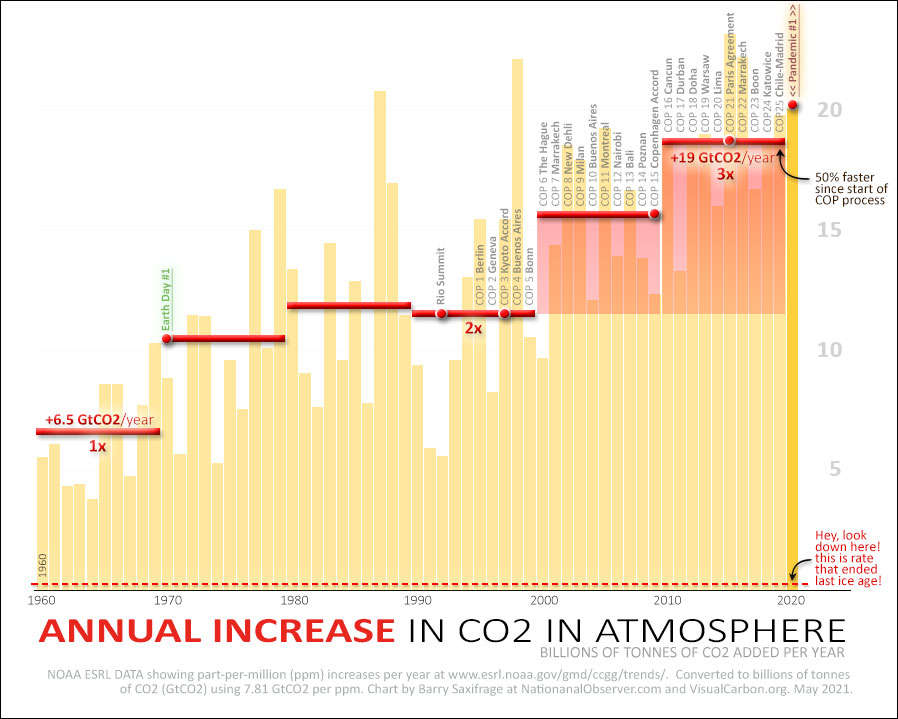 Annual increase of atmosperic CO2 since 1960 in GtCO2 vs rate that ended last ice age