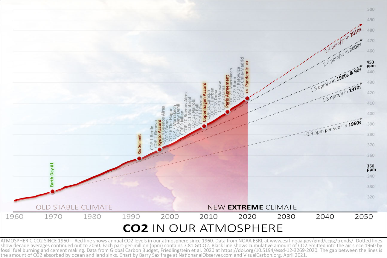 CO2 levels in the atmosphere 1960 to 2020, with decade averages
