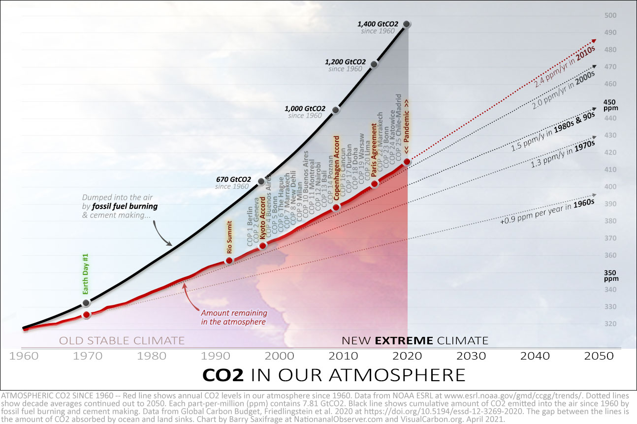 CO2 levels in the atmosphere 1960 to 2020, with fossil fuel emissions