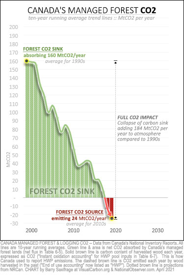 Canada managed forest CO2 from 1990-2019. Full CO2 impact.