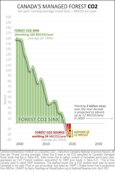 Canada managed forest CO2 from 1990-2019. Two billion trees programme.