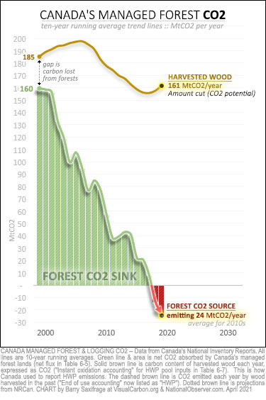 Canada managed forest CO2 from 1990-2019. Forest sink vs logging levels.