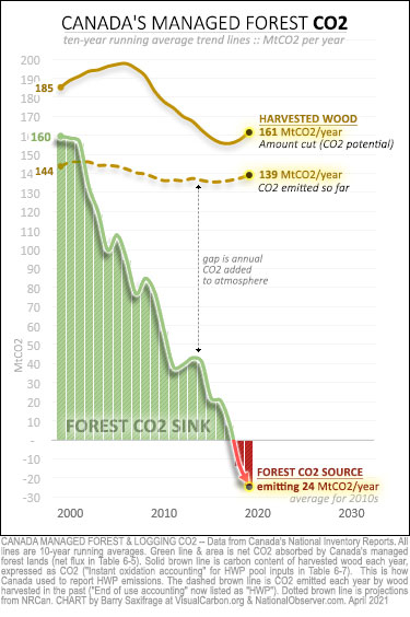 Canada managed forest CO2 from 1990-2019. Forest sink vs havested wood CO2.