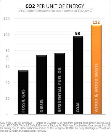 CO2 emissions per unit of energy from wood vs coal. IPCC defaults.