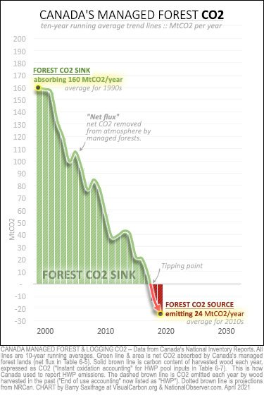 Canada managed forest CO2 from 1990-2019. Collapse of carbon sink.