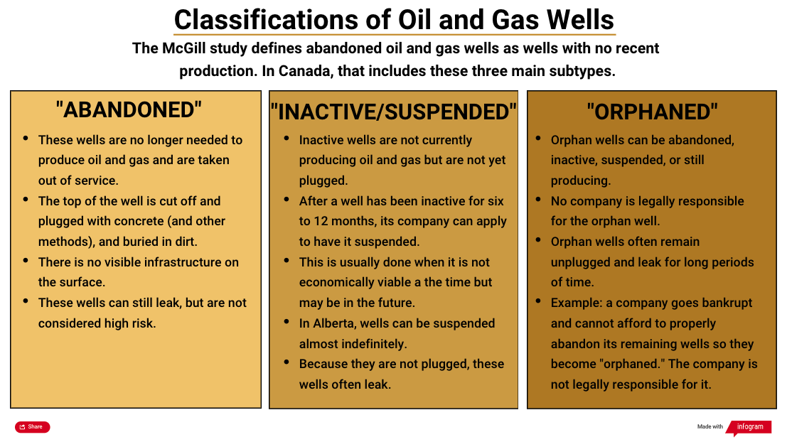 Canada needs to plug methane pollution from abandoned wells