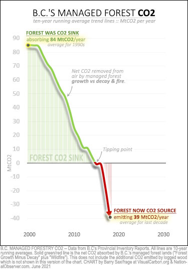 BC forest net CO2 balance, without logging emissions