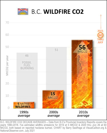 BC wildfire emissions since 1990 (decade averages) plus 2021 thru July.