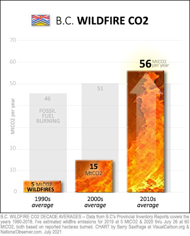 BC wildfire emissions since 1990. Decade averages.