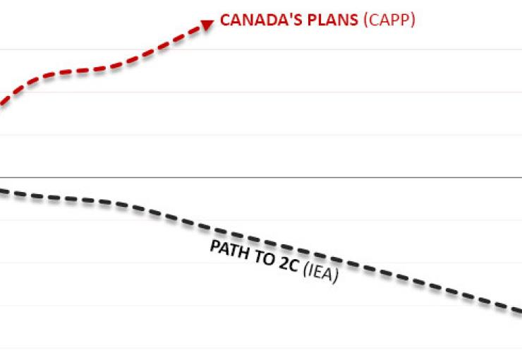 IEA 2C oil scenario vs Canada oil plans