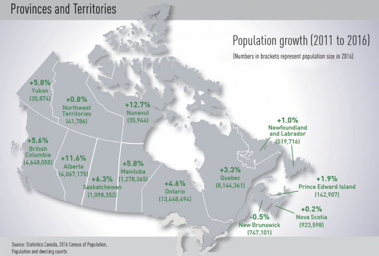 Statistics Canada, census, population growth, Canada