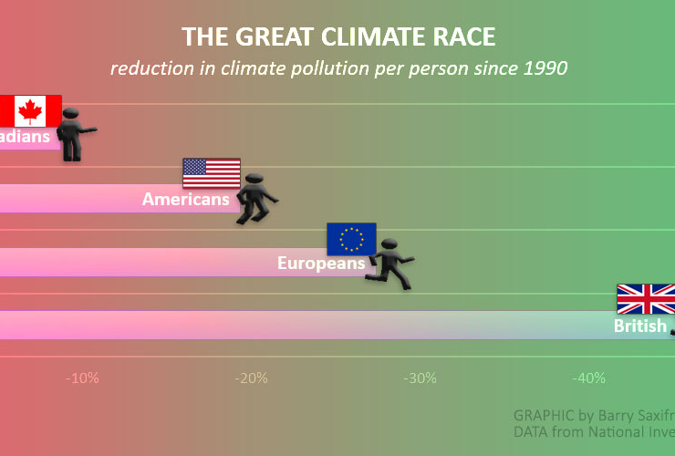 Change in climate pollution per person from 1990 to 2015
