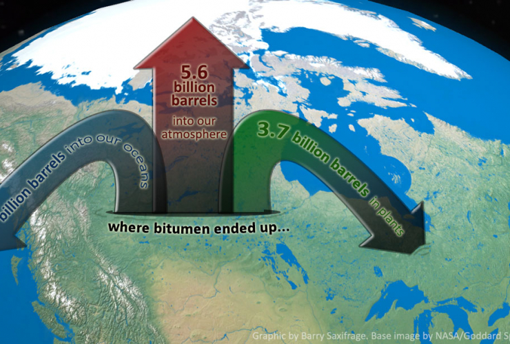 Where Alberta's bitumen pollution has ended up: air, water, land