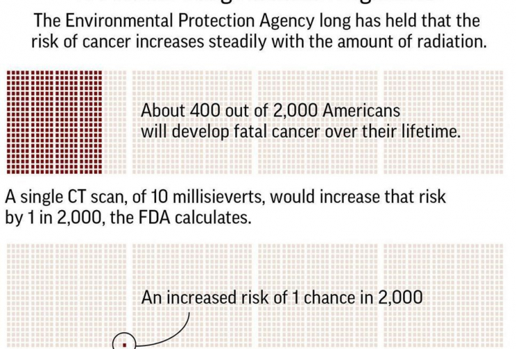 Chart, risk,  developing cancer, radiation