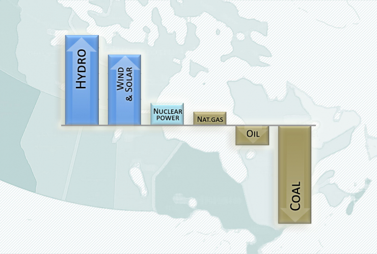 Canada's electricity mix has grown much cleaner since 2005. C