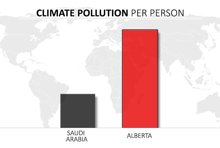 Climate pollution per person for Alberta and Saudi Arabia
