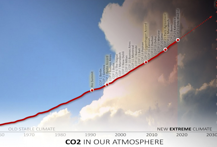 CO2 in atmosphere vs IPCC COP meetings