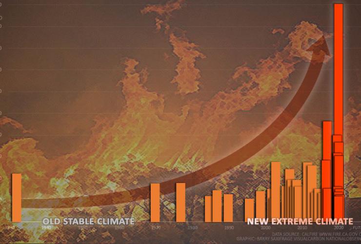 California megafires are rising exponentially