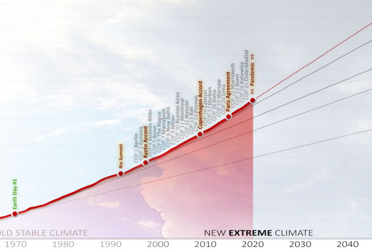 CO2 levels in the atmosphere 1960 to 2020